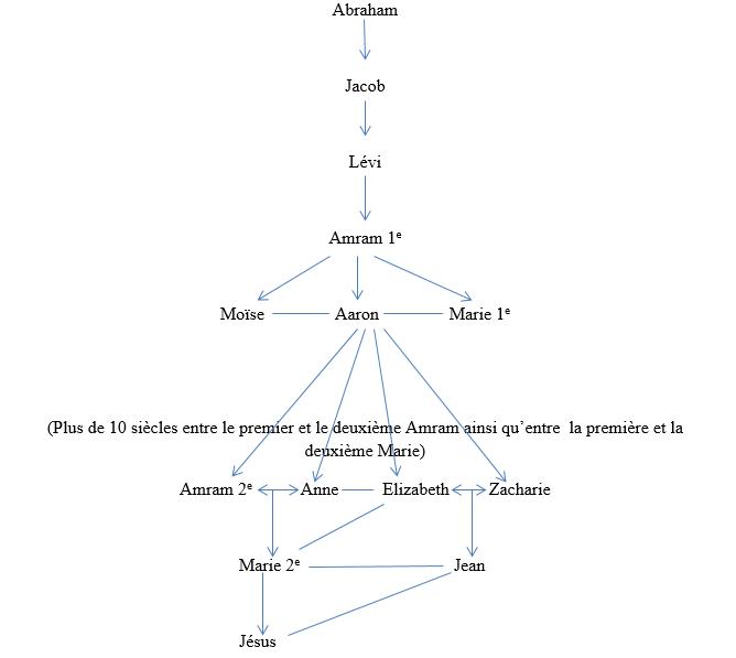 imam-kante-genealogie-jesus